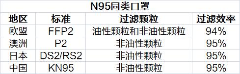 P2 FFP2 DS2 RS2 KN95口罩